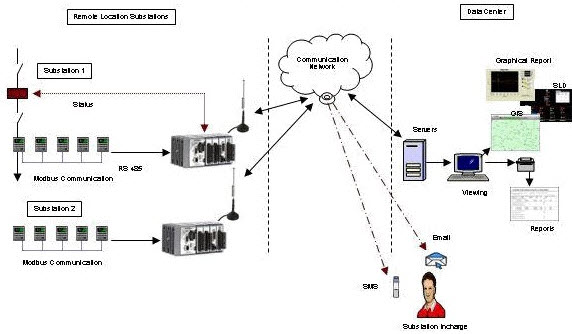GSM Based Projects for Substation Monitoring and Controlling System