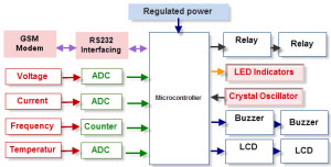 Microcontroller Based Substation Monitoring and Control System