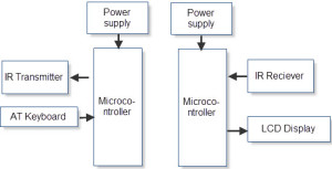 Data Transfer between Two Microcontrollers