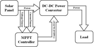 Block diagram of MPPT