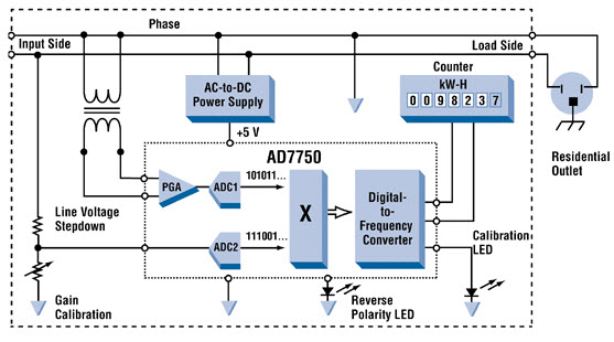 introduction on energy meter: different types of energy meters,Block diagram,Block Diagram Of Energy Meter