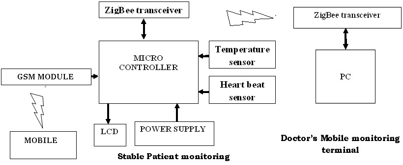 Latest zigbee communication based projects for patients monitoring patient monitoring using gsm and zigbee ccuart Images