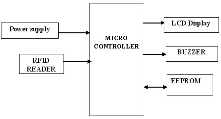 top rfid based projects ideas with brief explanation and block diagram rh edgefx in block diagram of fdm system block diagram of field controller dc motor