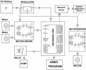 Block Diagram of Fire Fighting Robot