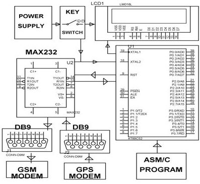 Microcontroller based projects on car security systems using gsm vehicle security system with a theft control notification ccuart Images