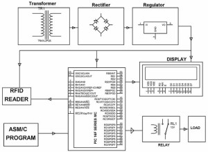 Device Control and Authentication using Microcontroller