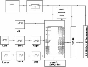 Block Diagram for Transmitter