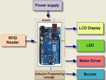 Arduino Based Projects on Security System with Wireless