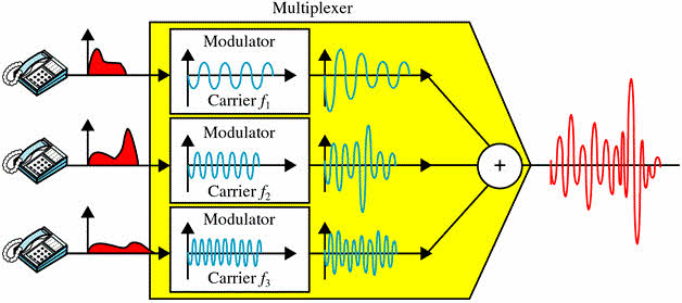 Astounding Know About Different Types Of Multiplexing Techniques For Communication Monang Recoveryedb Wiring Schematic Monangrecoveryedborg