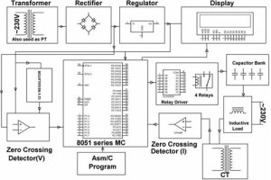 Block diagram of Minimizing Penalty in Industrial Power Consumption by Engaging APFC Unit
