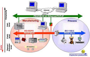 Industrial Automation Structure