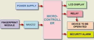 Block Diagram of Fingerprint Authentication and Controlling System