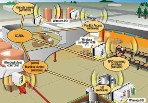 Wireless Control in Industrial Automation