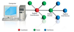 Structure of Zigbee Communication
