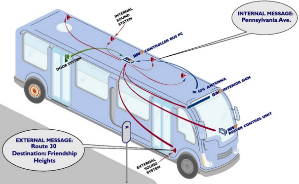 Automatic Bus Location Announcement System using Microcontroller and GPS