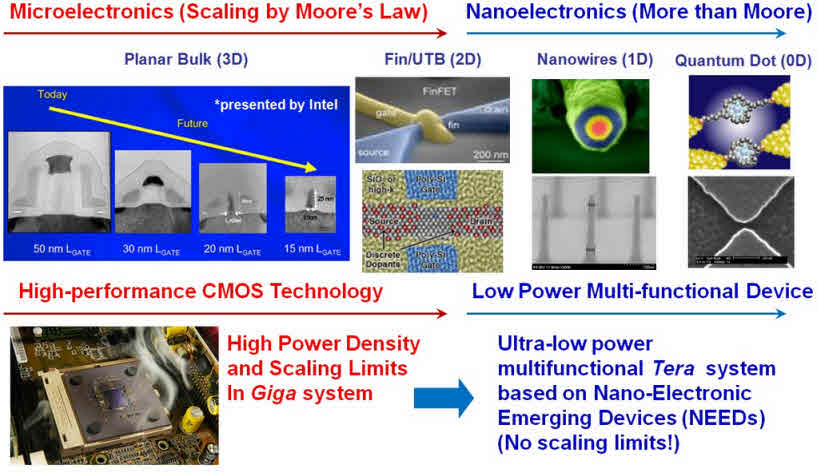 Nanoelectronics Applications Moving Simply at Nanoscale