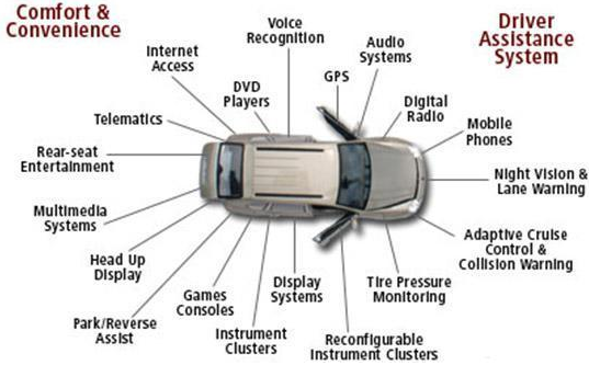 EMBEDDED SYSTEMS IN AUTOMOBILES DOWNLOAD