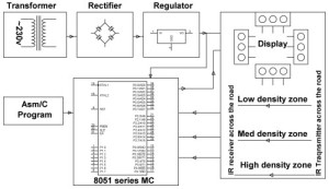Block Diagram of Density Based Traffic Signal System