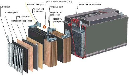 Know About The Steps Of Battery Manufacturing Process