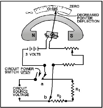 Excellent Ohmmeter Circuit Diagram And Working Principle Wiring 101 Cajosaxxcnl