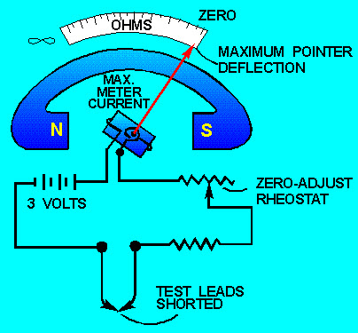 ohmmeter circuit working principle and their types rh edgefx in series type ohmmeter circuit diagram ohmmeter circuit diagram and working