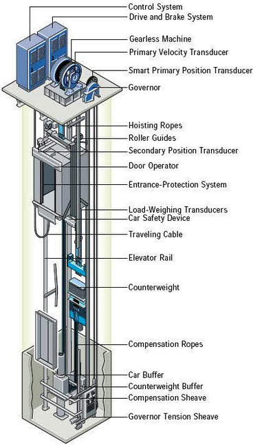 how elevator works and know their types circuit diagrams cable driven or traction elevator