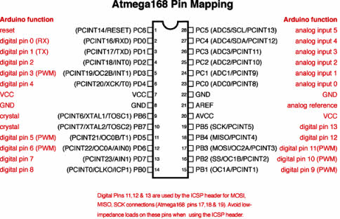 Arduino uno board tutorial and its applications atmega168 328arduino pin mapping ccuart Gallery