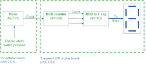 Block Diagram of Electronic Dice