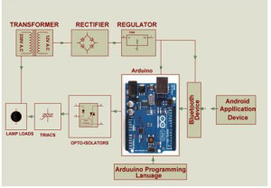 Arduino Based Home Automation