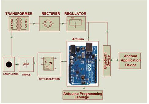 Arduino uno can upload