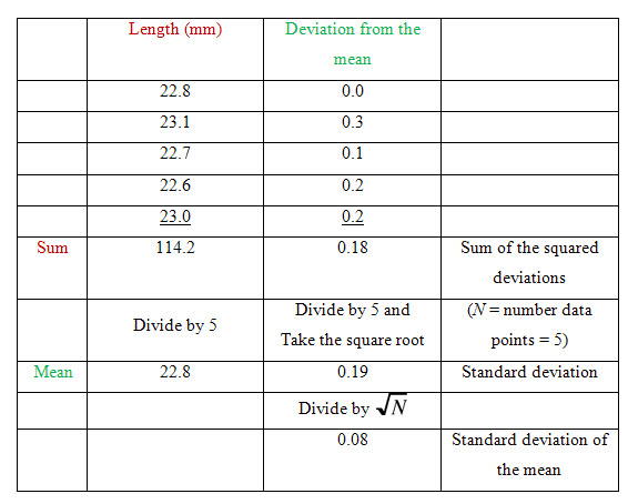 Different Types Of Errors In Measurement And Measurement Error
