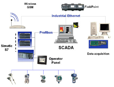 Scada Applications In Power System