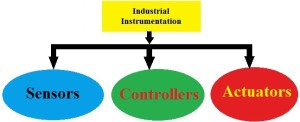 Structure of Industrial Instrumentation
