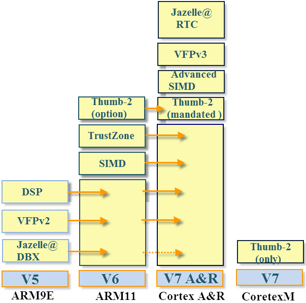 Implementation Of ARM Cortex Microcontroller