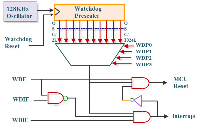 Watchdog Timer Circuit and Functionality in Microcontroller