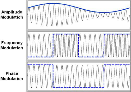 Types of Analog Modulation