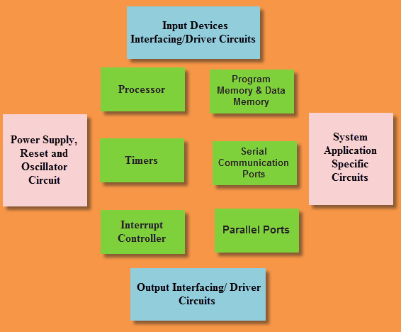 embedded systems basics with real time applications - edgefx, Block diagram