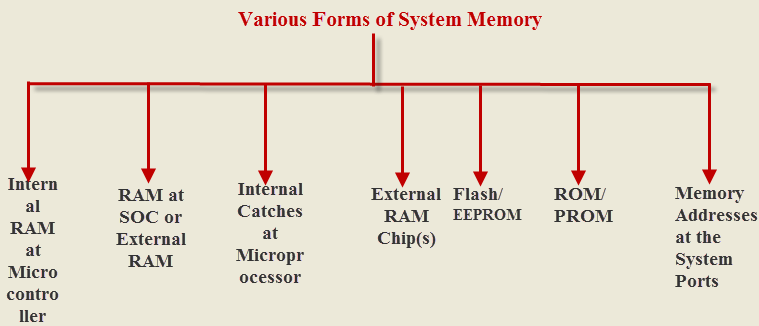 Embedded Systems Basics and Applications