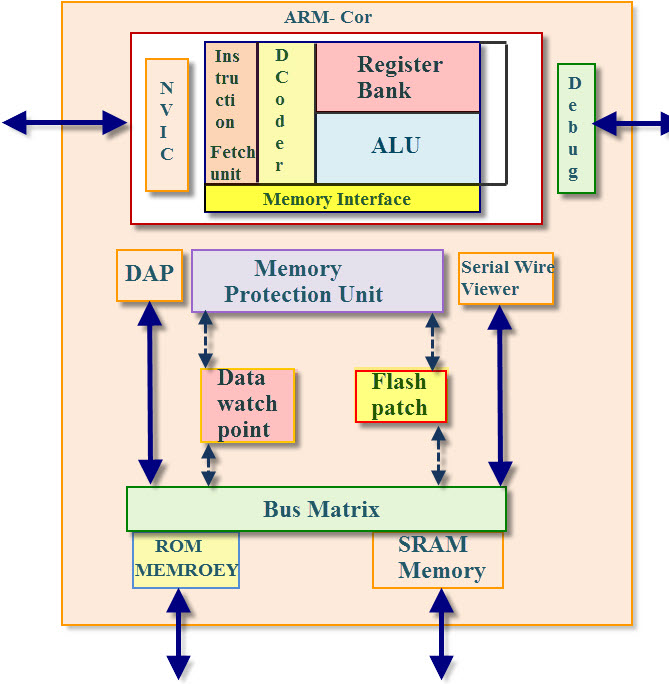 Exceptionnel ARM Coretex M3 Microcontroller Architecture