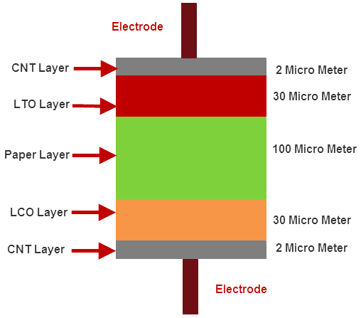 Paper Battery Structure