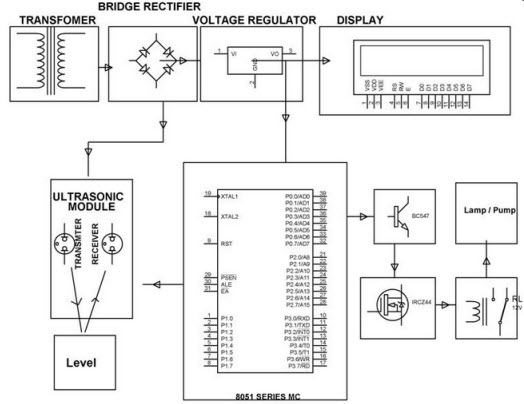 Contactless Liquid Level Controller Block Diagram by Edgefxkits.com