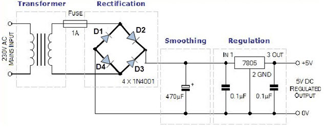 bridge rectifier  rectifier working and their types