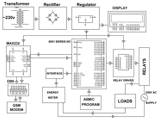 Microcontroller based Wireless Energy Meter Block Diagram by Edgefxkits.com