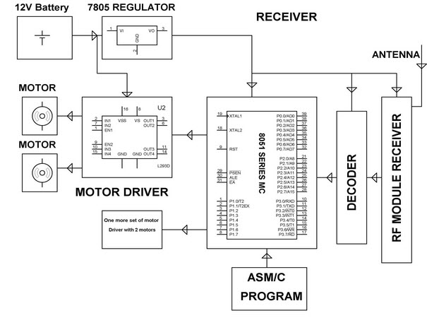 Pick and Place Robot Robotic Arm Receiver Block Diagram by Edgefxkits.com