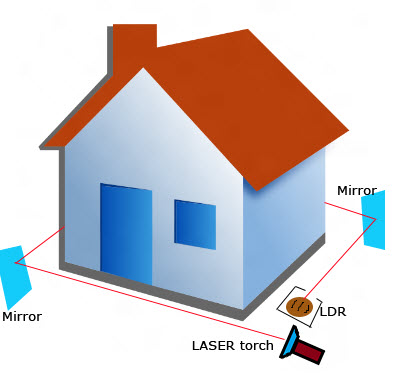 Laser Security System Locks Working Along With Circuit Diagram