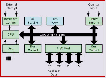 architecture 8051 microcontroller and block diagram with applicarions  ic 8051 pin diagram #24