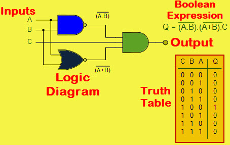 research paper on digital logic design