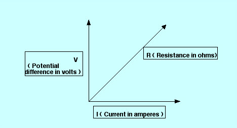 relationship and difference between voltage current and resistance