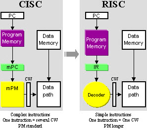 Know The Difference Between Microprocessor And Microcontroller