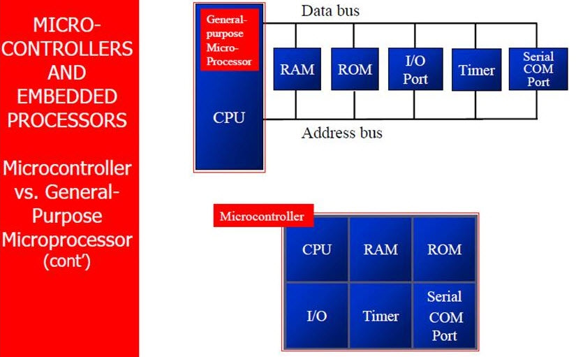 microprocessor microcontroller pdf ebook download